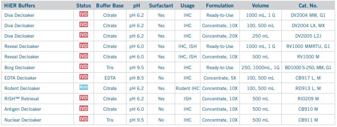 Biocare Medical Antigen Retrieval Solutions chart